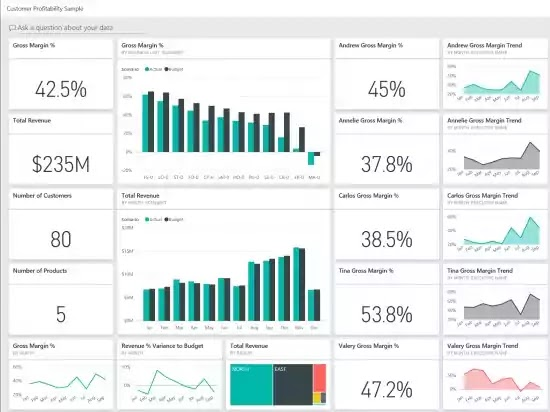dashboard business intelligence, big data analytics, big data analisis, business intelligence system