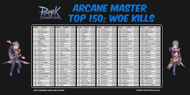 ROM EL server Arcane Master Top List