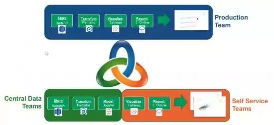 DataOps mencakup pembersihan data, pembuatan skema, penyimpanan dan replikasi, warehouse dan repositori, manajemen metadata